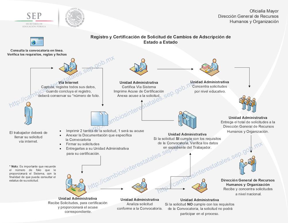 Convocatorias de cambios y permutas de estado a estado